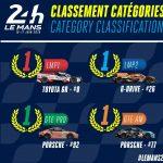 Sintesi della 24h di Le Mans: Vittoria della Toyota #8